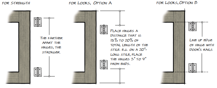 Your guide to butt hinges - Hinge placement on exterior door ...