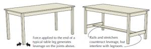 build your own furniture,  furniture building, make furniture