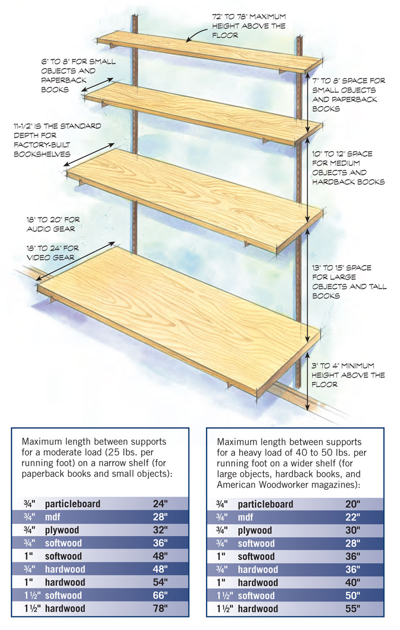 B Standard Shelving Dimensions Here Are Some Guidelines For Sizing Shelves That Supported At The Ends By Brackets Maximum Length Of A Shelf