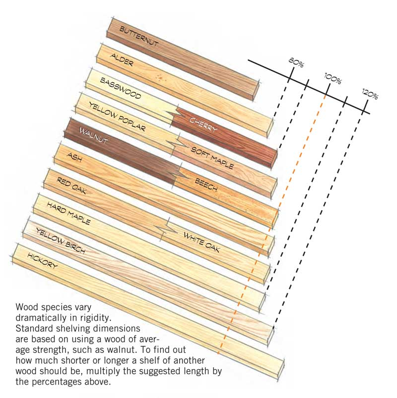Standard Shelving Dimensions Are Based On Using A Wood Of Average Strength Such As Walnut To Find Out How Much Shorter Or Longer Shelf