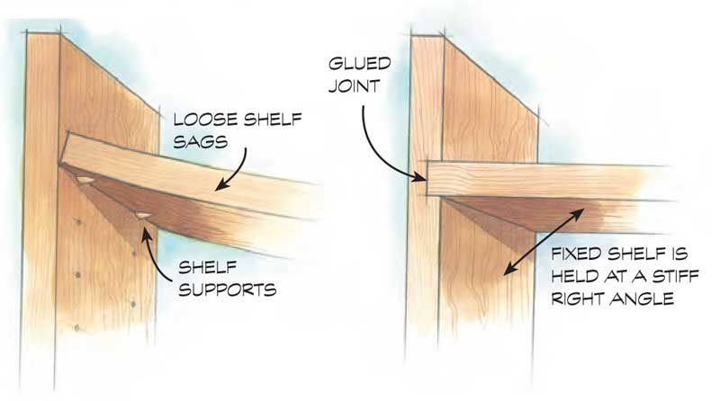 House A Shelf To Take Advantage Of The Strength Glued Joint Sides Case Hold Fixed At Rigid Right Angle