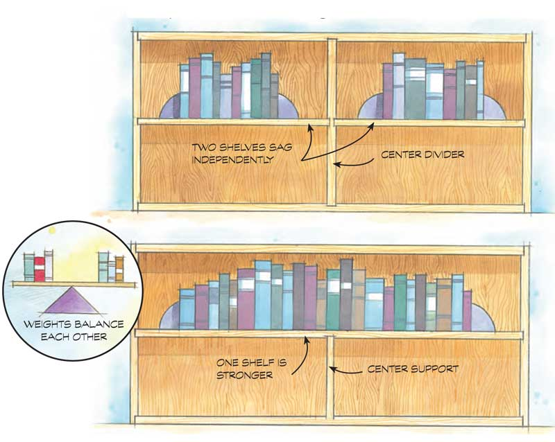 Multiply Strength By Adding A Center Support The Shelf Can Then Hold Up More Than Twice Weight Of Two Shorter Shelves