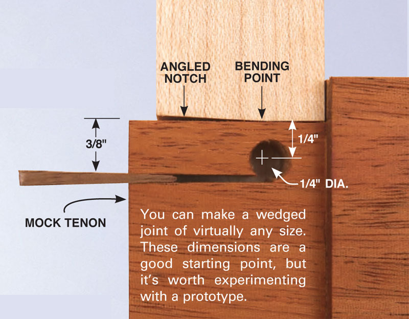 Wedged Mortise And Tenon Popular Woodworking Magazine
