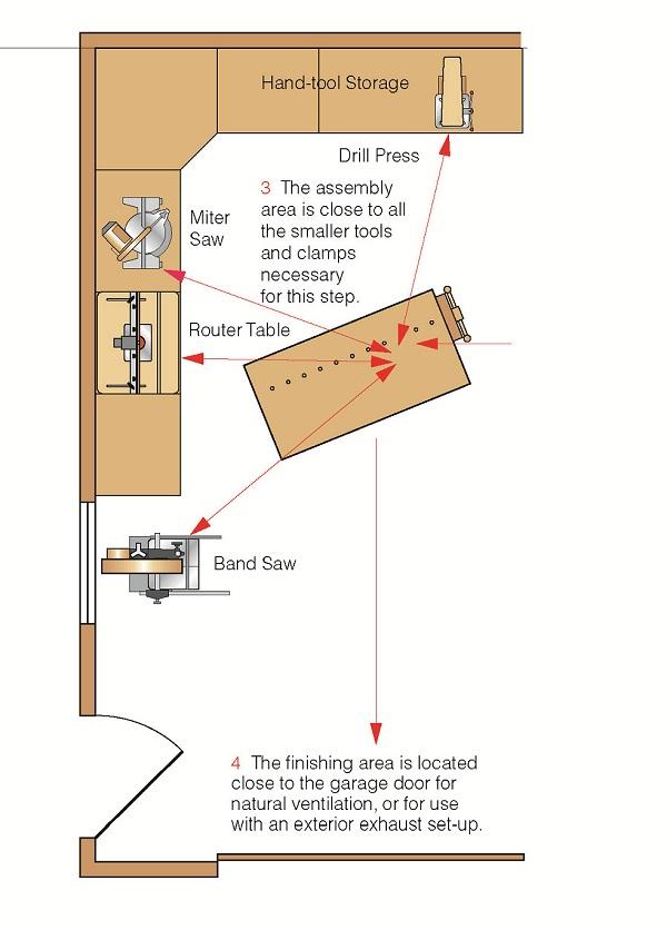Garage Floor Plan >> Garage Shop Layout – Popular Woodworking