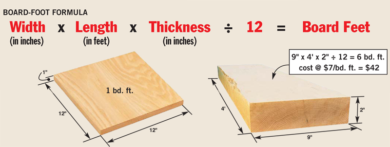 19 Tips For Buying And Using Rough Lumber Popular